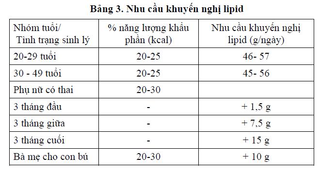 Nhu cầu khuyến nghị lipid